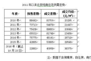 """10月cpi-10月第三周成交持续低迷纯商住宅进入""""慢周期"""""""