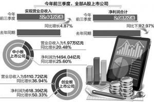 [经济信心]上市公司三季报释放经济向好信号:逾六成净利增长