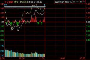午盘:两市震荡沪指涨0.26%煤炭股表现抢眼